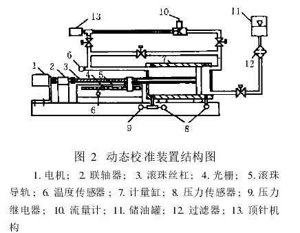 图2 动态校准装置结构图 1. 电机 ; 2. 联轴器 ; 3. 滚珠丝杠 ; 4.
