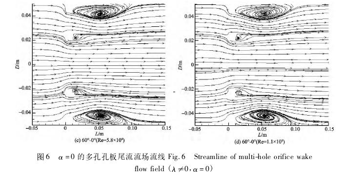 图 6 α = 0 的多孔孔板尾流流场流线 Fig. 6 Streamline of multi-hole orifice wakeflow field ( λ≠0, α = 0)