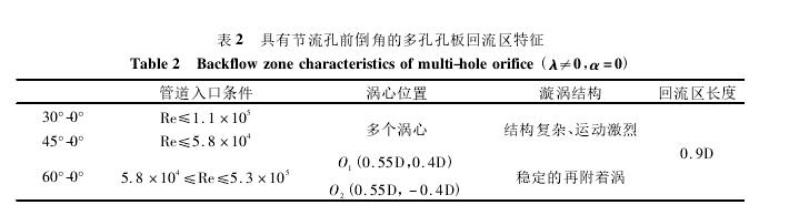 表 2 具有节流孔前倒角的多孔孔板回流区特征