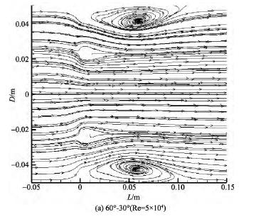 图 7 λ = 60°, α≠0 的多孔孔板尾流流场流线Fig. 7 Streamline of multi-orifice wake flowfield ( λ = 60°, α≠0)
