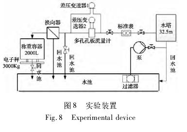 图 8 实验装置