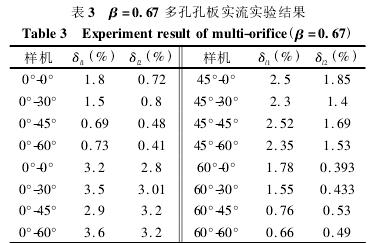 表 3 β =0. 67 多孔孔板实流实验结果