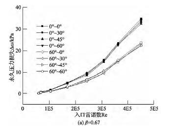 图 9 不同样机压力损失随雷诺数Re 的变化曲线