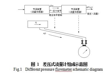 图 1  差压式流量计组成示意图