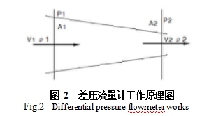 图 2  差压流量计工作原理图