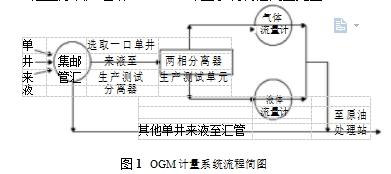 图1OGM计量系统流程简图