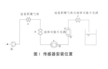 图 1  传感器安装位置