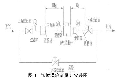 图 1 气体涡轮流量计安装图