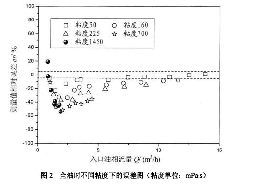 图2全油时不同粘度下的误差图(粘度单位:mPa.s )