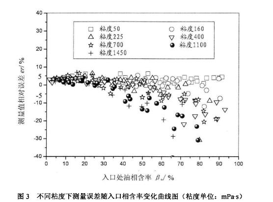 图3不同粘度下测量误差随入口相含率变化曲线图(粘度单位:mPas )