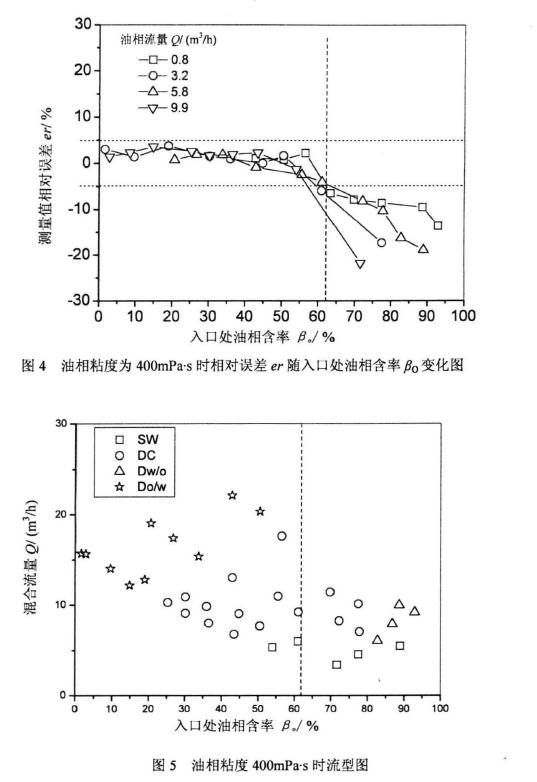 图4油相粘度为400mPas时相对误差。随入U处油相含率凡变化图         图5油相粘度400mPa'时流型图