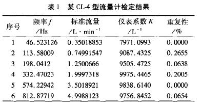 表1 某CL型流量计检定结果