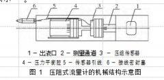 用于低产液井产液剖面测量的无可动部件
