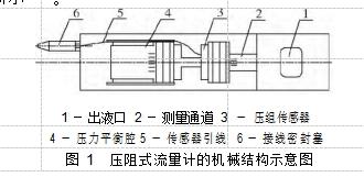 图 1  压阻式流量计的机械结构示意图