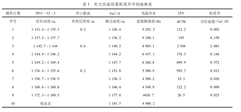 表 1 在大庆油田某机采井中的成果表