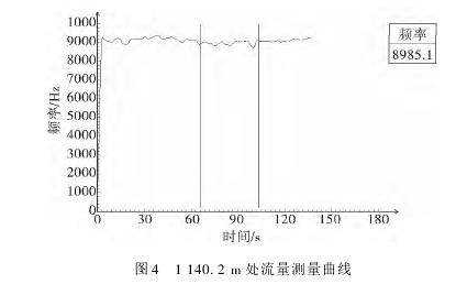 图 4 1 140. 2 m 处流量测量曲线