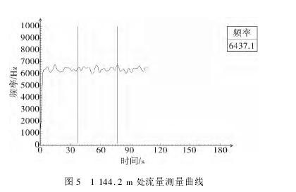 图 5 1 144. 2 m 处流量测量曲线