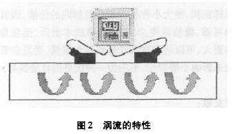 图2涡流的特性