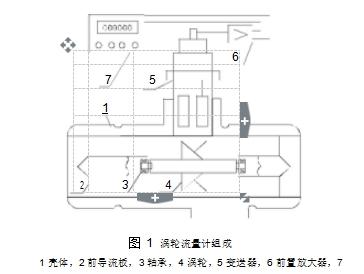 图 1涡轮流量计组成  1 壳体,2 前导流板,3 轴承,4 涡轮,5 变送器,6 前置放大器,7