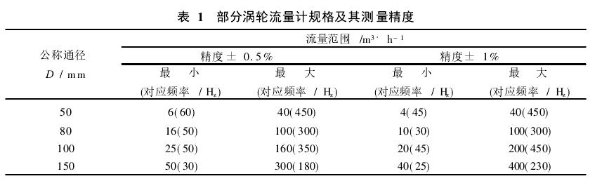 表 1  部分涡轮流量计规格及其测量精度