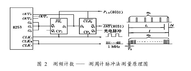 图 2  测频计数 —— 测周计脉冲法测量原理图