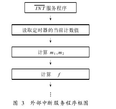 图 3  外部中断服务程序框图