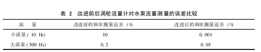 表2改进前后涡轮流量计对水泵流量测量的误差比较