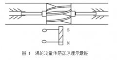 涡轮流量计检定中干扰隔离电路的设计应