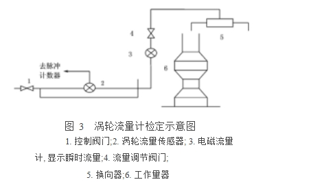 脉冲转换器将叶轮的转动转换为电脉冲 , 送入检定装置的脉冲计数器中