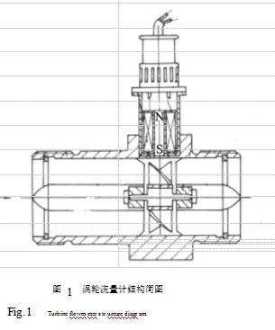 图 1  涡轮流量计结构简图
