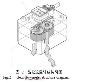 图 2  齿轮流量计结构简图