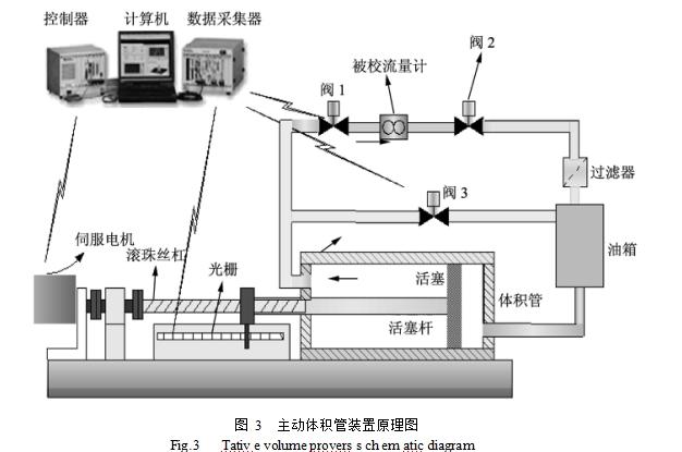 图 3  主动体积管装置原理图