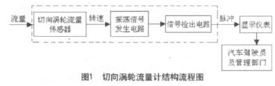 图1 切向涡轮流量计结构流程图