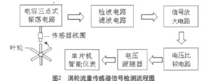 图2  涡轮流量传感器信号检测流程图
