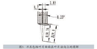 图3   刀具包络叶片曲面在叶片法向上的图解