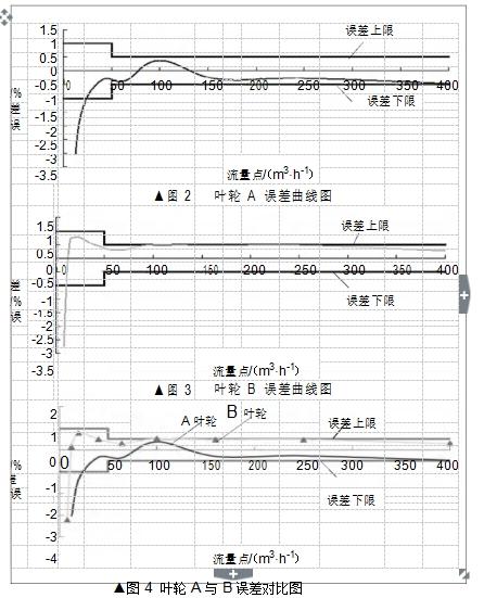 ▲图 2 叶轮 A 误差曲线图 ▲图 3 叶轮 B 误差曲线图 ▲图 4  叶轮 A 与 B 误差对比图