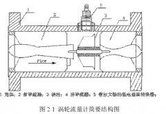 涡轮流量计的结构和工作原理 在线监测系