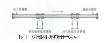 图 1  双槽形孔板流量计示意图