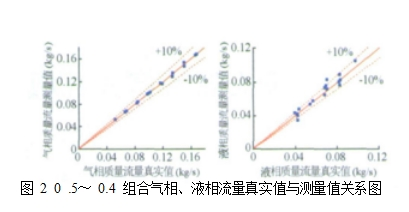 图 2  0 .5~ 0.4 组合气相、液相流量真实值与测量值关系图