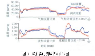 图 3  软件实时测试结果曲线图