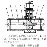 探讨气体涡轮流量计精度影响因素及检定