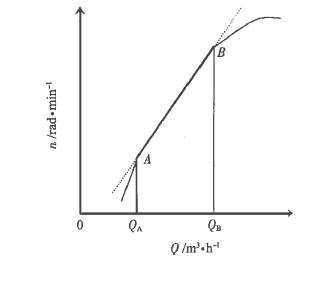 图1涡轮流量计 Q -n 特性曲线图