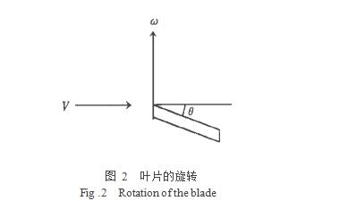 图 2  叶片的旋转