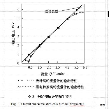 图3  涡轮流量计的输出特性