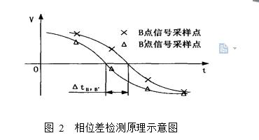 图 2  相位差检测原理示意图