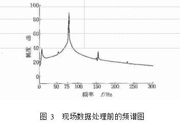 图 3  现场数据处理前的频谱图