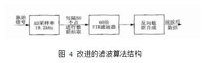 图4  改进的滤波算法结构