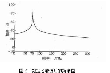 图 5  数据经滤波后的频谱图