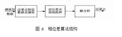图 6  相位差算法结构