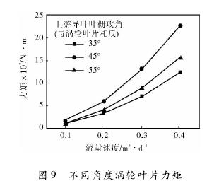 图 9 不同角度涡轮叶片力矩